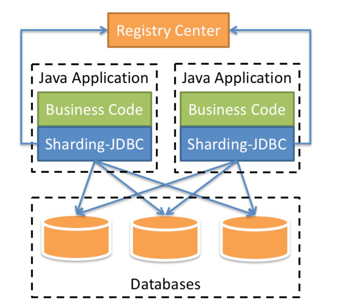 sharding-jdbc